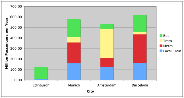 Embra-rassing: Public Transport Stats for Comparable European Cities