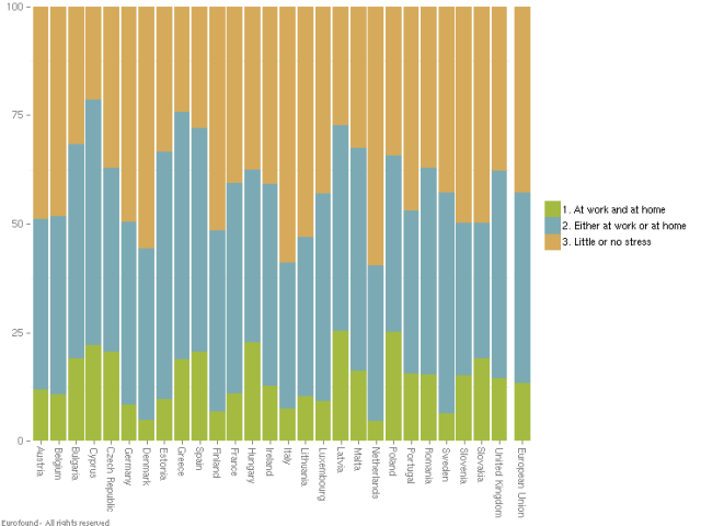 Chart 2—Number of Times Respondents Felt Stress from Conflicting Priorities