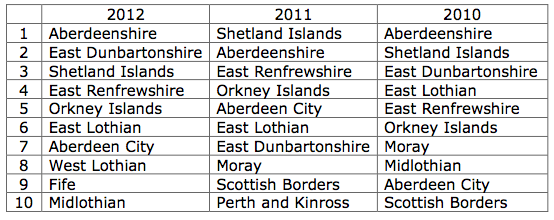 Table 1—Top Ten in Scotland for Quality of Life (source: Lloyds Banking Group)