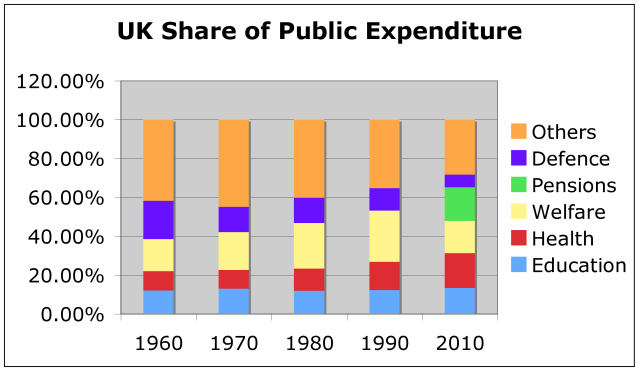 Chart 2—UK Share of Public Expenditure in Selected Years