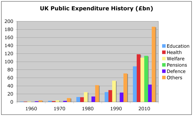 Chart 1—UK Public Expenditure per Annum in Selected Years