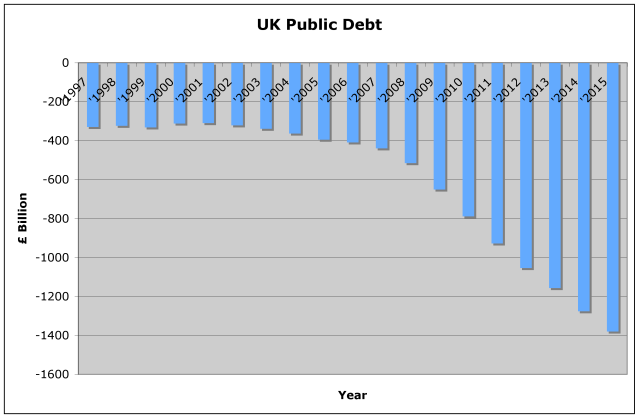 Source: www.ukpublicspending.co.uk & Guardian