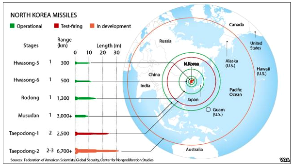 Estimated Ranges of PRNK Missiles (D. Cameron: please note)
