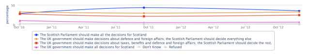 "Polling results for ""Who should make decisions for Scotland?"" (source: Curtice/whatscotlandthinks.com"
