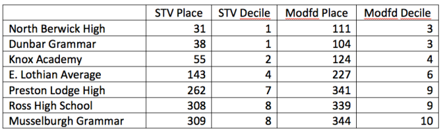 Comparison of STV School Result Ratings with Modified Ratings