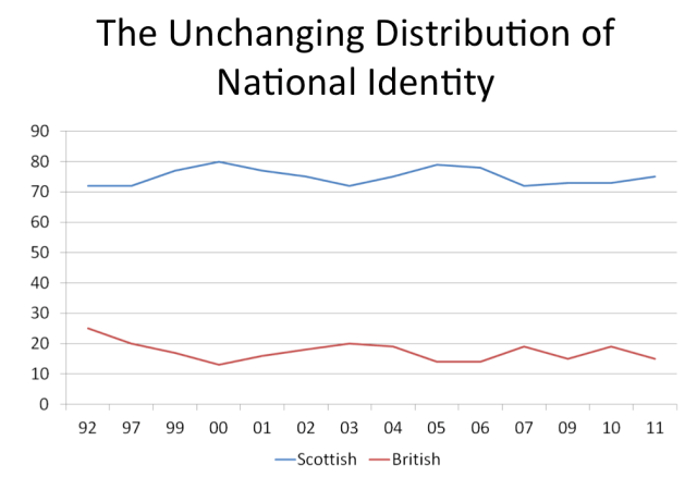 National Identity in Scotland (source: Curtice Social Attitudes Survey)