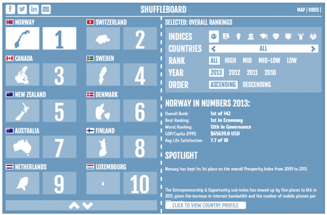 "Legatum's 'Shuffleboard"" Showing Top Ten Countries for Prosperity"