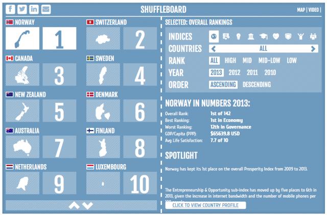 "Legatum's 'Shuffleboard"" Showing Top Ten Countries for Prosperity"