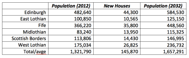 Total New House Requirements by Council with Population Projection