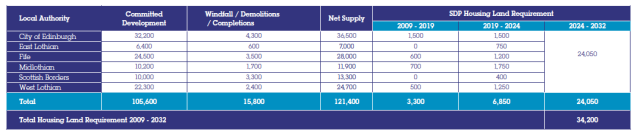 Housing Demand to 2025 by Edinburgh City Region Councils