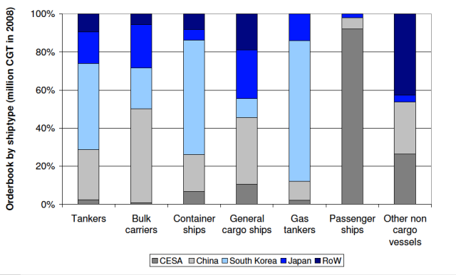 Share of SHipbuilding Segments by Major Producers