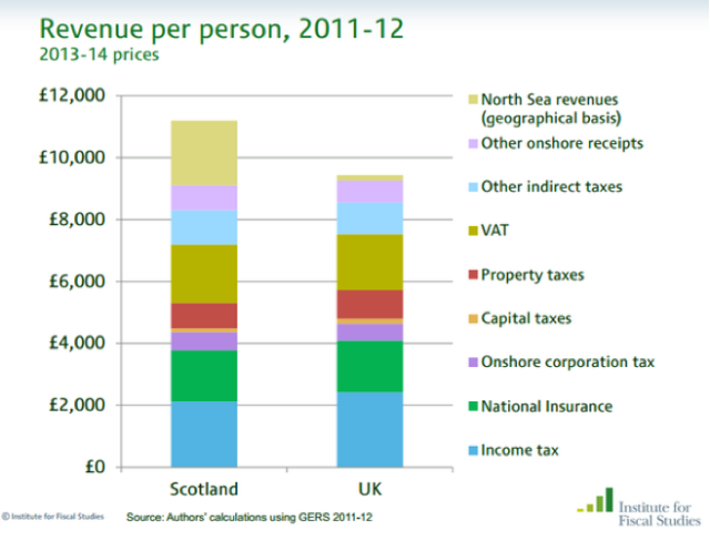 Revenue Income to UK Government