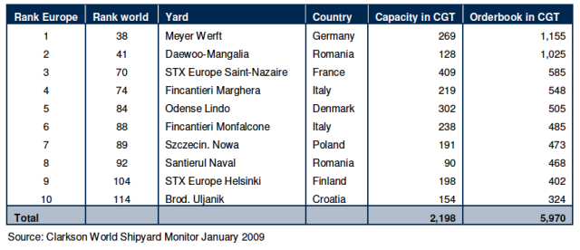 Top Ten Shipbuilders in Europe