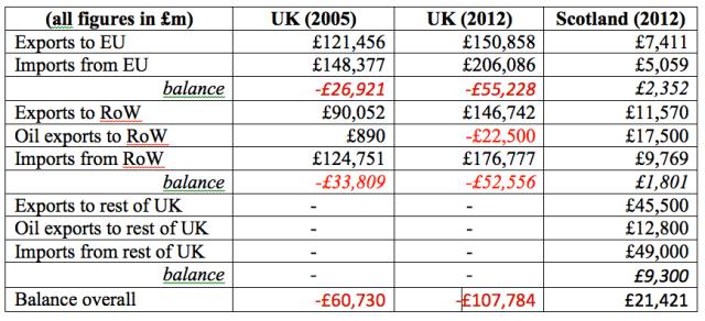 Key Trade Balance Statistics for UK and Scotland