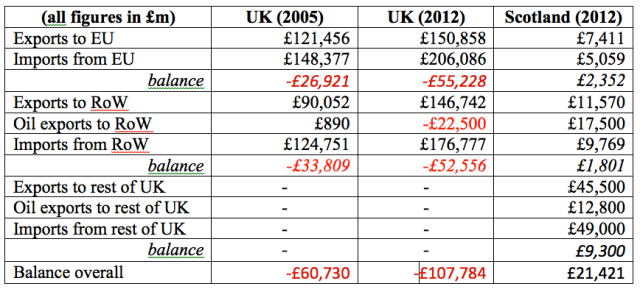 Key Trade Balance Statistics for UK and Scotland