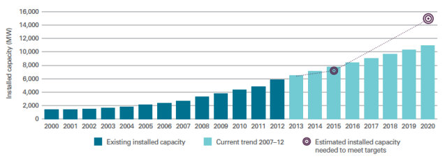 Renewable Capacity Built and Projected (source: Audit Scotland Sept 2013)