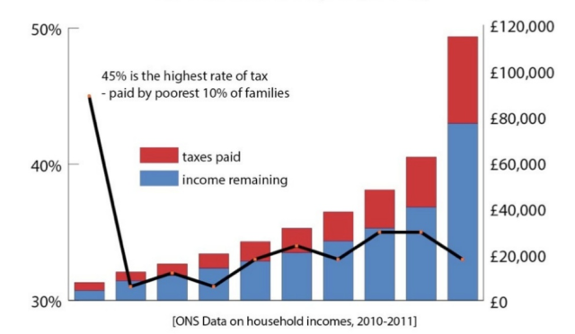 Amount of Wages Taken in Taxes by Decile 2011