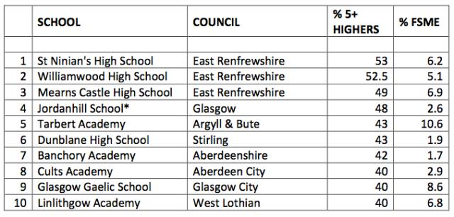 'Top Ten' High Schools by Exam Results