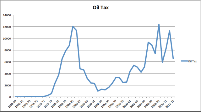 Total Treasury Revenues from Oil & Gas by Year in £m. (Source: HM Treasury)