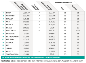 Table 1—Comparisons of Pensions in some Western Countries
