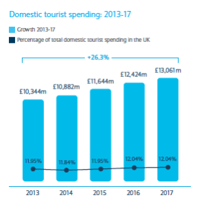 Projection for Domestic Spend in Scotland