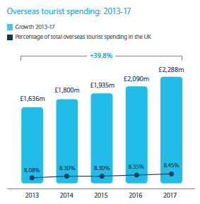 Projection for Overseas Tourism Spend in Scotland