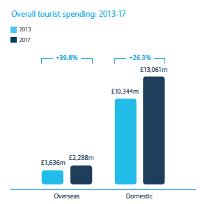 Projection for Total Growth in Tourism in Scotland
