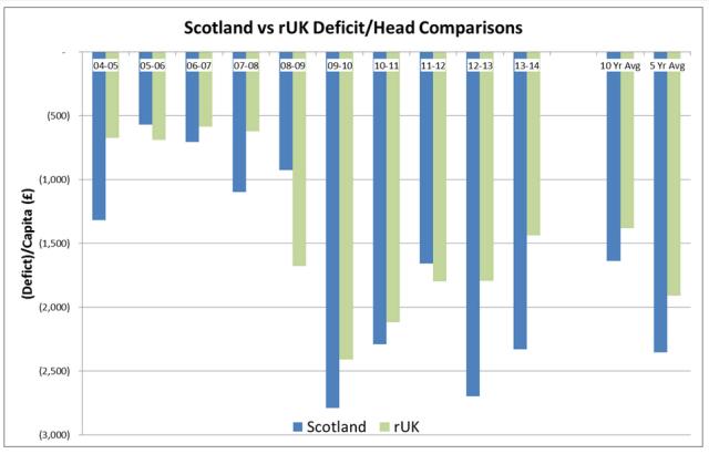 Comparison of UK vs Scotland Deficit per Capita (source Chokka Blog)