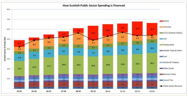 Figure 2: Source of Scottish Finance (all above the black line is deficit