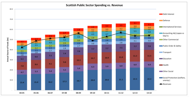 Figure 3: Total Public Spend in Scotland (aginn black line shows taxes raised: anything above is deficit)
