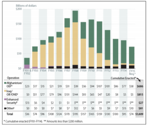 Cost of US Involvement in Iraq and Afghan Wars