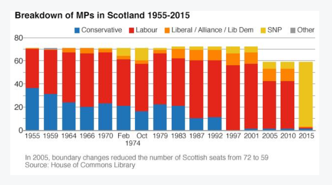 Westminster Party Representation from Scotland since WW2