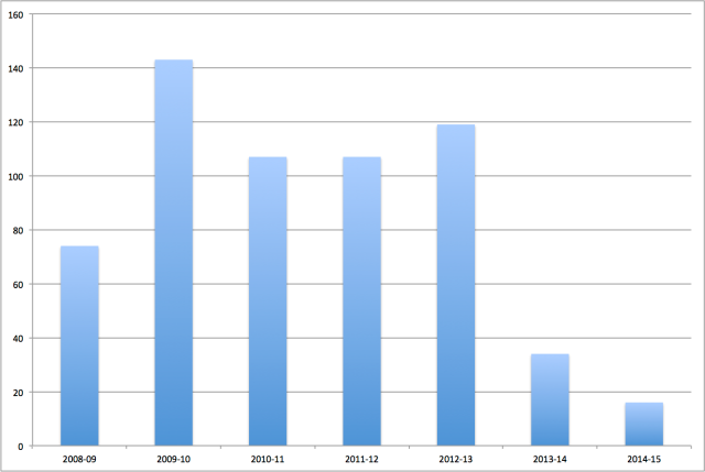 Housing Starts by East Lothian Council by Year (source: Scottish Parliament)