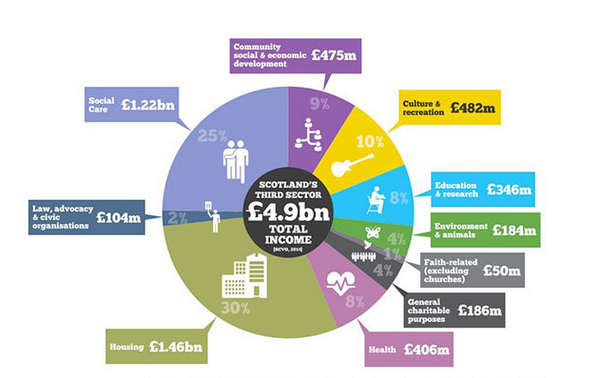 Third Sector in Scotland (Source: SCVO)